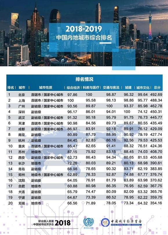 2018中国内地城市综合排名发布 天津成最大黑
