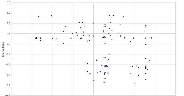 Quantopian量化交易(14)-斯皮尔曼秩相关系数