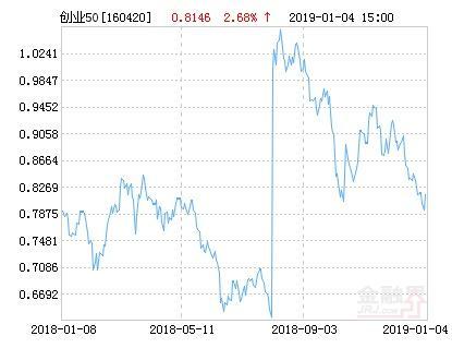 华安创业板50指数分级净值上涨2.68% 请保持