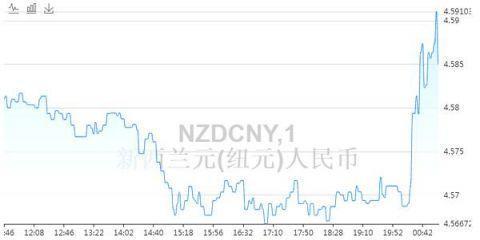 4月8日新西兰元兑人民币汇率走势,1000人民币